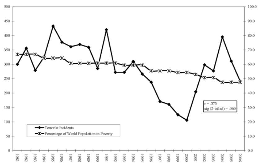 Figure 1. Trends of Transnational Terrorism and Global Poverty from 1981 to 2006